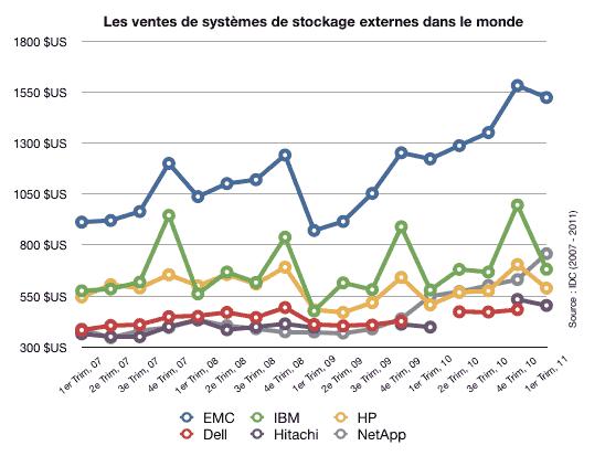 Stockage : EMC continue à creuser l'écart sur ses concurrents