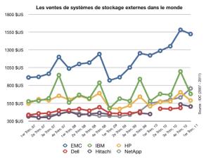 Le marché mondial du stockage externe selon IDC