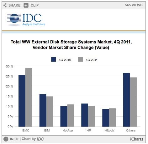 IDC annonce une nette domination d'EMC sur le marché du stockage en 2011