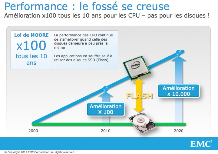 L'avenir des infrastructures de stockage passe par la technologie FLASH #EMC #VFCache #oracle (1/5)