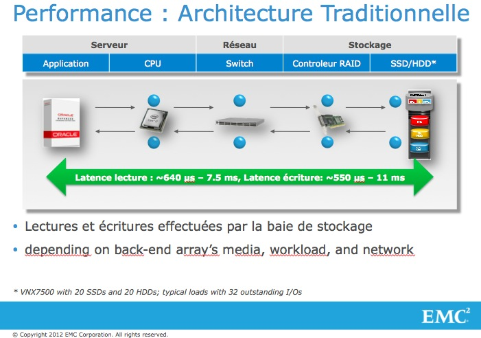 L'avenir des infrastructures de stockage passe par la technologie FLASH #EMC #VFCache #oracle (3/5)