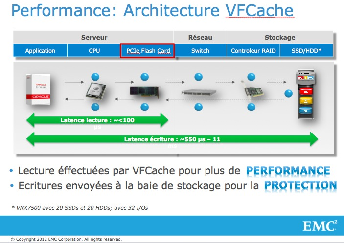 L'avenir des infrastructures de stockage passe par la technologie FLASH #EMC #VFCache #oracle (4/5)