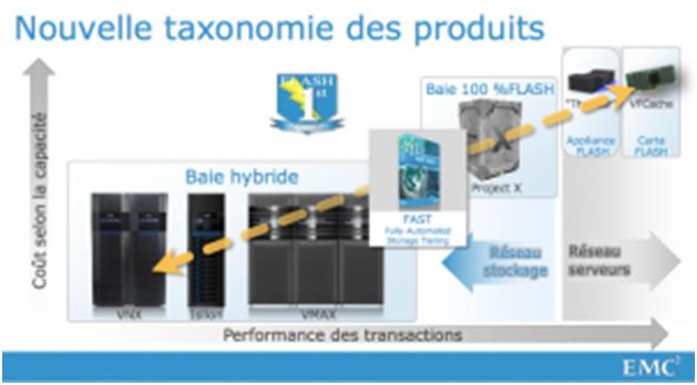 La révolution du stockage est en route : Quelle vision technologique pour EMC en 2013 ? (4/5)
